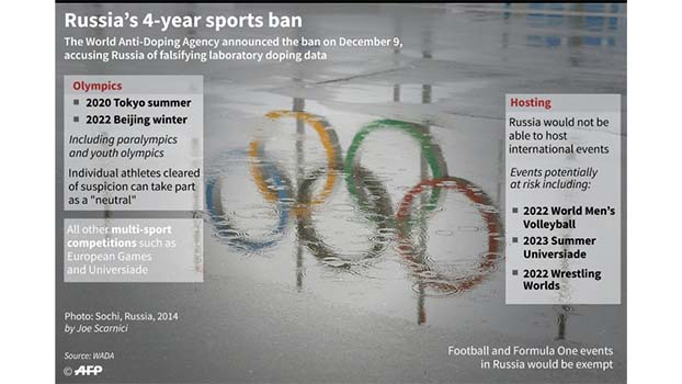 Russia Winter Olympics 2020.Russia Reacts With Anger After Doping Ban Bangladesh Post